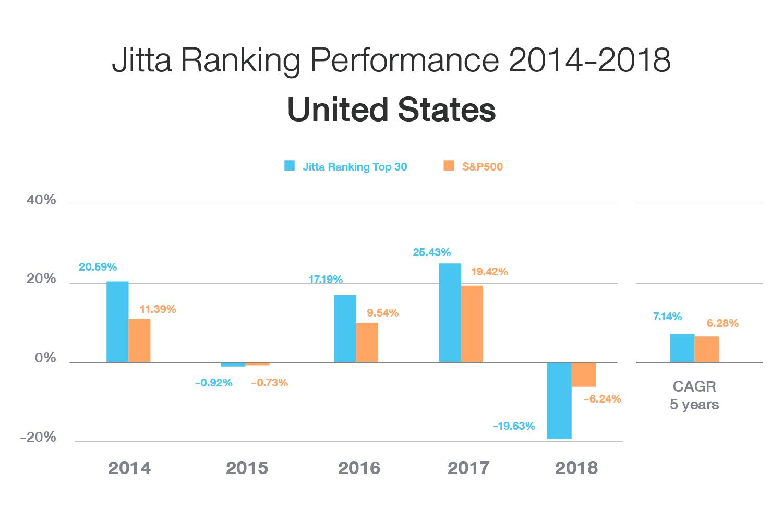 Jitta Ranking U.S.: 5-Year Average Returns (2014-2018)